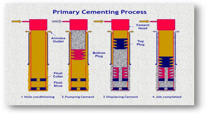 PRIMARY CEMENTING -CEMENTING 1 - PCE