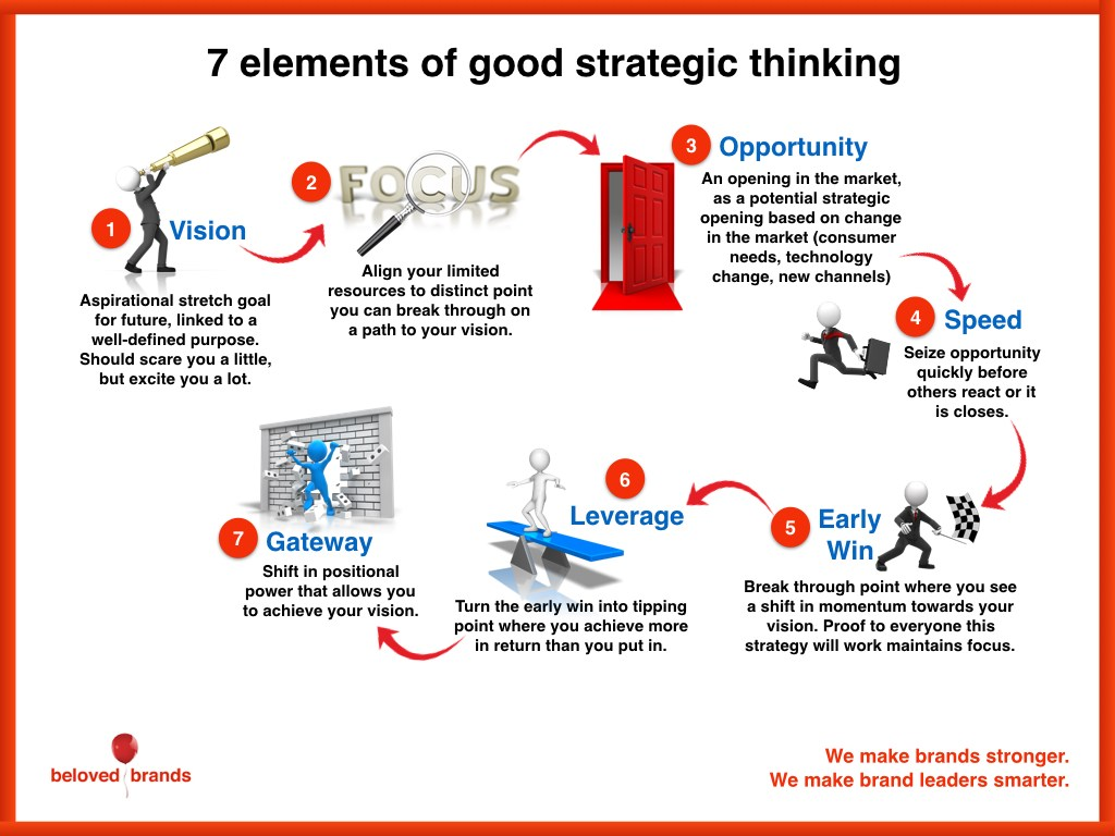 STRATEGIC THINKING: A TOOL-BASED APPROACH - STT