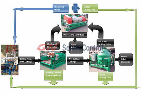 SOLIDS CONTROL SYSTEMS - SCS