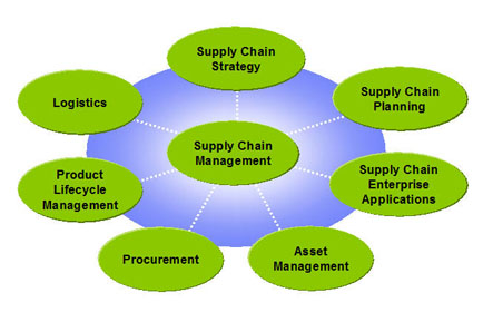 COST/PRICE ANALYSIS AND TOTAL COST CONCEPTS IN SUPPLY MANAGEMENT - SC-64