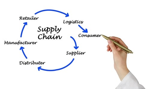 LOGISTICS & SUPPLY CHAIN MANAGEMENT OPERATIONS STRATEGY